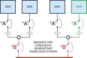 Avoiding single point of failure design flaws3