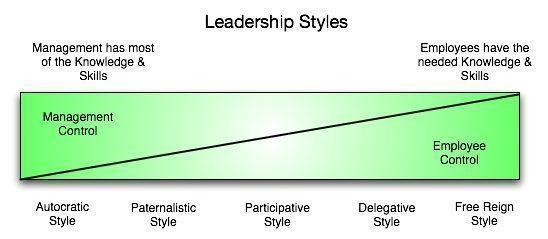 Deep Work Collaboration - Leadership Styles