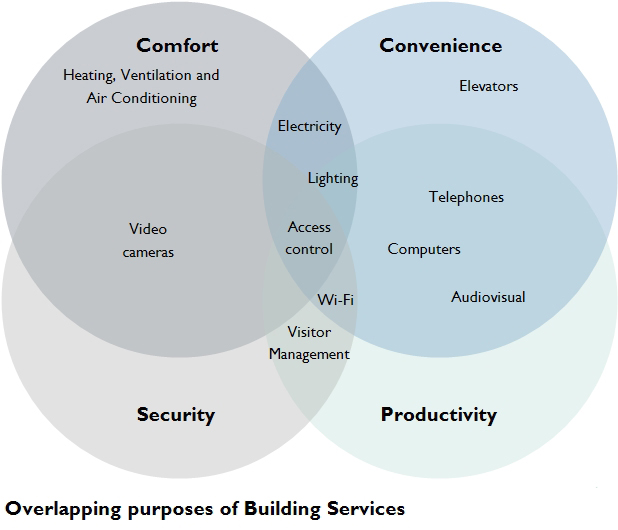sterling-overlapping-purposes-of-building-services