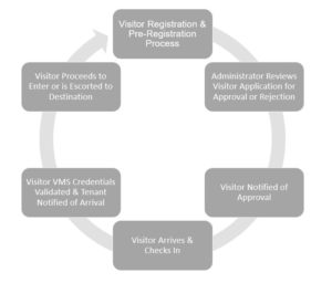 VMS Workflow Graphic